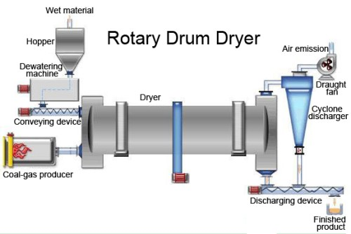 Rotary Dryers working principle